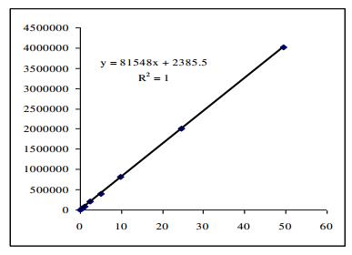 Hình 9: Đường chuẩn Natri benzoat 0,5 – 50 mg/l
