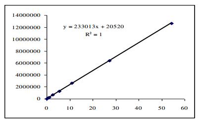 Hình 10: Đường chuẩn Kali sorbat 0,5 – 50 mg/l