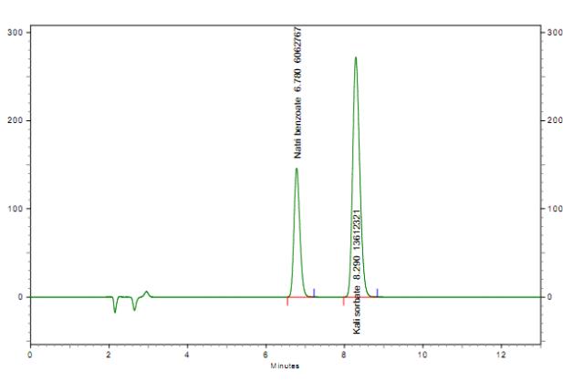 Hình 11: Chuẩn Natri benzoat và Kali sorbat