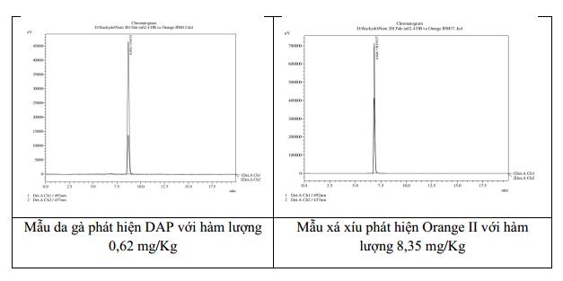 Hình 2: Kết quả phân tích Orange II và 2.4-diaminoazobenzene