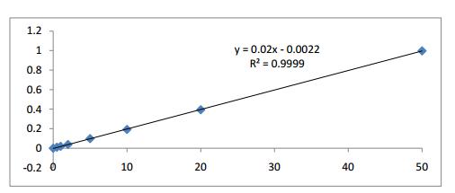 Hình 3: Đường chuẩn Cyclamat nồng độ 0,5 – 50 mg/L