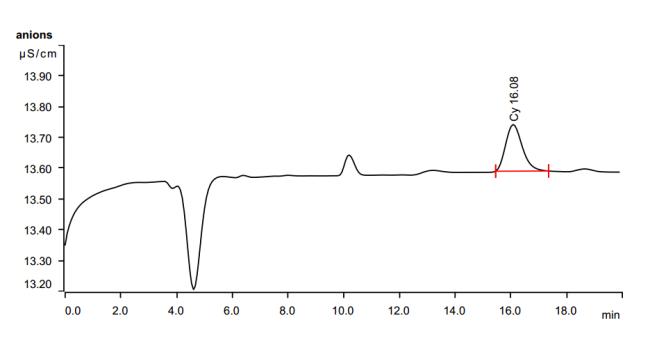 Hình 4: Sắc ký đồ chuẩn cyclamat
