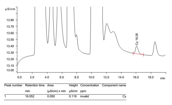 Hình 5: Mẫu cá cơm phát hiện cyclamat