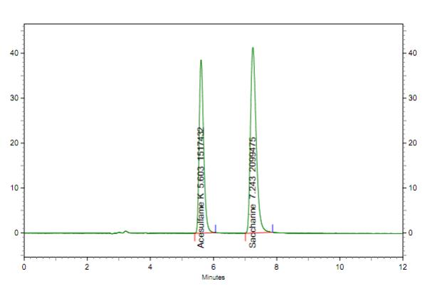 Hình 8: Sắc ký đồ Acesulfame K và Saccharine 10 mg/L