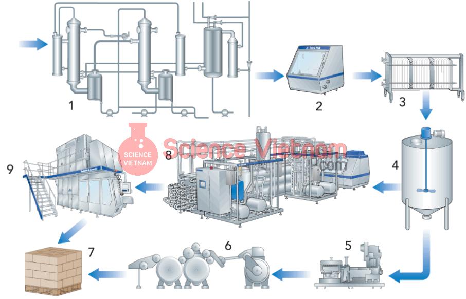 Dây chuyền thiết bị sản xuất sữa đặc không đường