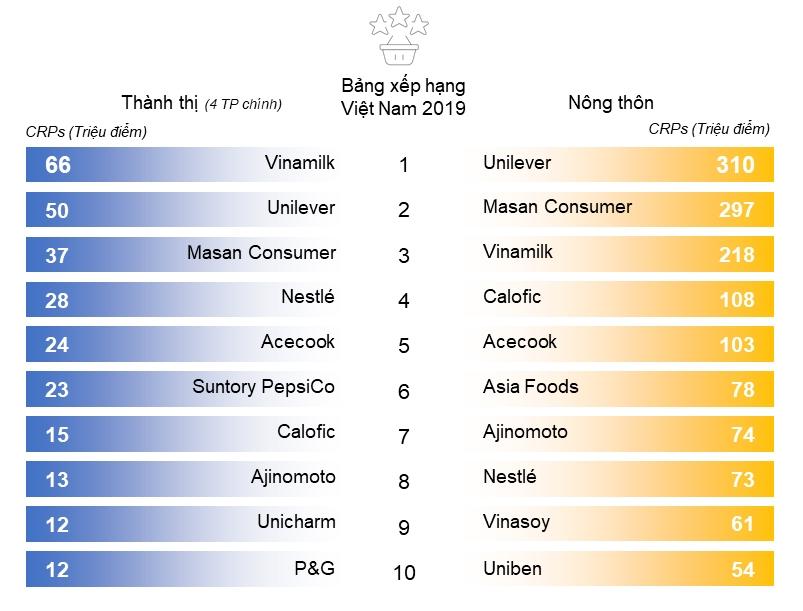 BXH các thương hiệu thực phẩm và đồ uống/sữa được mua nhiều nhất tại Việt Nam