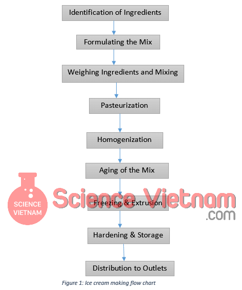 Quy Trình Sản Xuất Kem (Ice Cream Processing)
